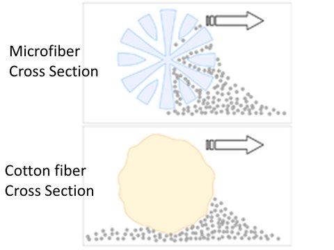 microfiber-cloth-towel-rag-light-dirt-cleaning